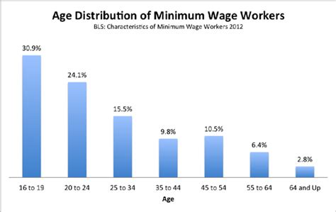 why do we need a minimum wage raising the minimum wage in virginia to 15 15 ten