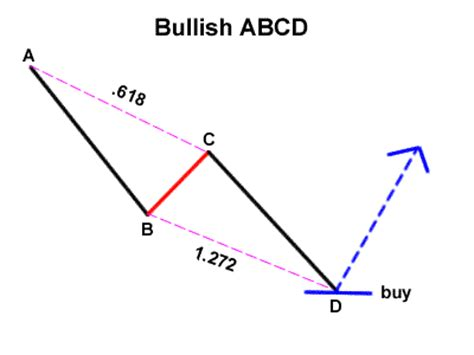 abcd pattern stocks the abcd and the three drive babypips com