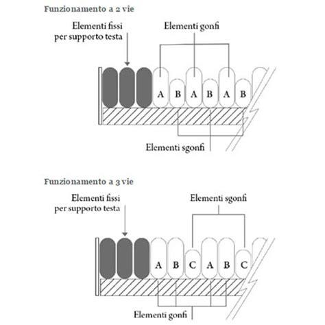 materasso per piaghe da decubito materasso piaghe decubito 3 176 stadio con compressore lad670