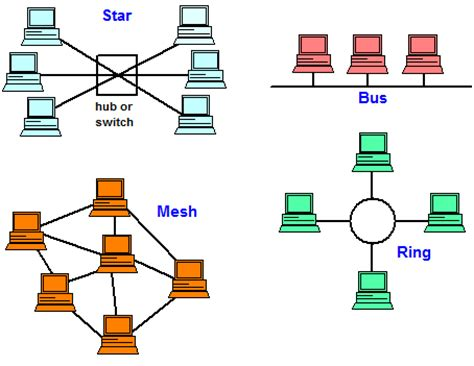 network layout meaning topology definition from pc magazine encyclopedia