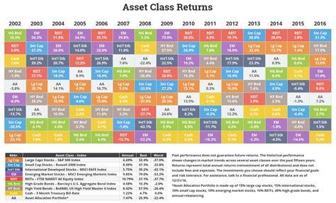 annual asset class returns novel investor