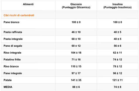 indice insulinico alimenti tabella passione per lo sport la classificazione degli alimenti