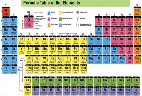 How Is The Modern Periodic Table Organized by What Are The Advantages Of Modern Periodic Table