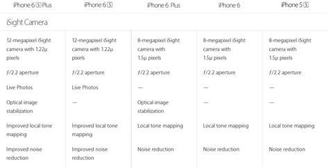 iphone 6 vs iphone 6s vs iphone 6 plus vs iphone 6s plus vs iphone 5s specs breakdown