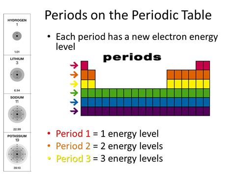 Energy Levels On Periodic Table energy levels 171 kaiserscience