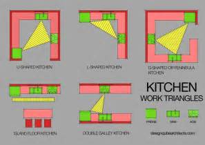 layouts for an ideal kitchen architects amp interior designers