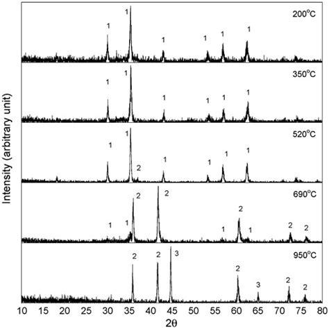 xrd pattern of zinc ferrite research express ncku articles digest volume 14 issue 2