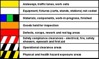 color code for floor marking safety safety precaution marking