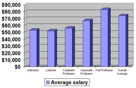 Marine Biologist Earnings by Careers In Oceanography Salaries Marine Careers Marine Biologist Salary And Qualifications A
