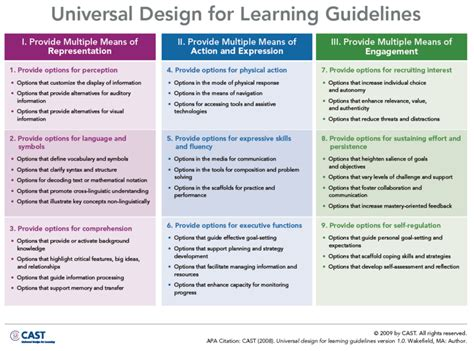 universal design for learning lesson plan template assistivetechnologylad universal design