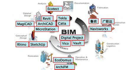 list of software list of bim software providers reviews the bim hub