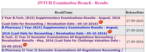 Jntuh Results Mba R15 by Jntuh 1st Year Results 2016 Released For B Tech R15 Supply