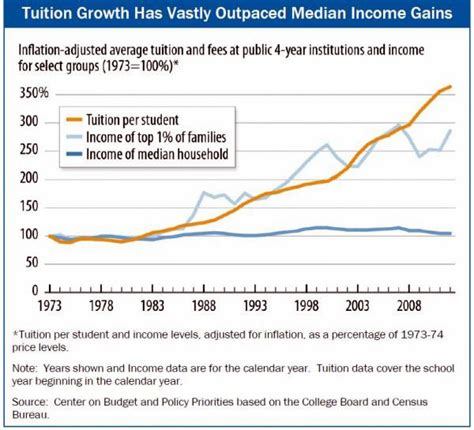 American Mba Tuition Cost by Who Can Afford College In America