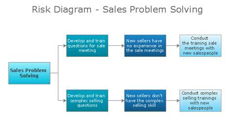 diagram strategy problem solving tree diagram buy it now get free bonus