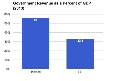 bigger fatter politics socialist denmark vs capitalist usa