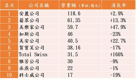 Top Mba Concentrations 2015 by 直銷竟然有100多家 談天說地 Awabest 安卓白牌軍論壇 Awabest 安卓白牌軍