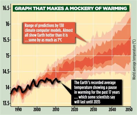 dma article new year s data predictions for 2015 global warming pause may last for 20 more years and