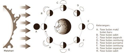 wellshared fase fase bulan