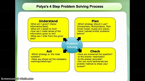 4 steps to solving your problem the only troubleshooting resource you will need books polya s 4 step problem solving p4