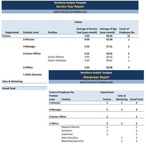 workforce plan template exle workforce analysis template in excel spreadsheet manpower