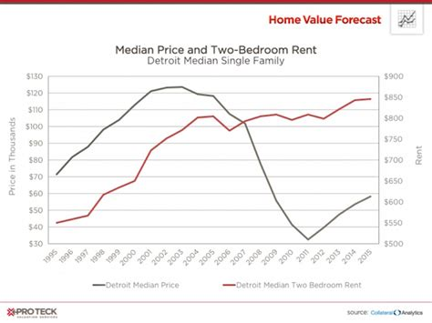 single family homes as investment rental properties