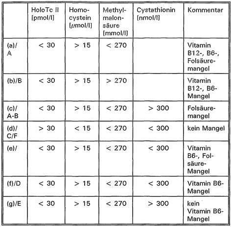 crp wert tabelle patent wo2004081578a1 differenzialdiagnostik und