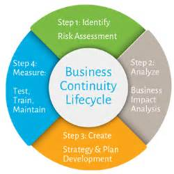 business continuity planning for hedge funds and