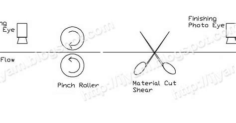 pinch roller automatic grip best free home