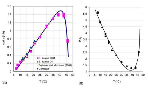 s temp staphylococcus aureus characterisation and quantitative growth description in milk