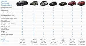 Honda Hrv Specs 2016 Honda Hr V Comparison More Features For Less Money