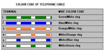 phone wire colors telephone wiring colour code extension socket telephone