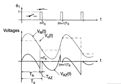 why use a resistor with a capacitor capacitor basic question rc circuit why vc node vary like this electrical engineering