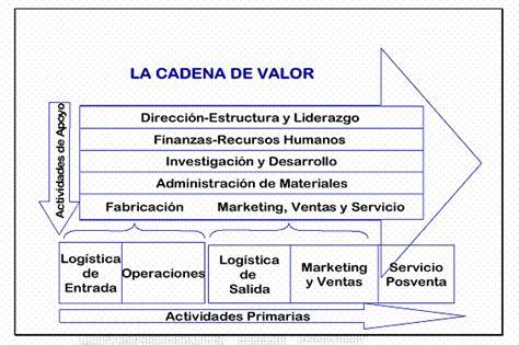 cadena de valor preguntas finanzas estrategicas y gerencia del valor preguntas www