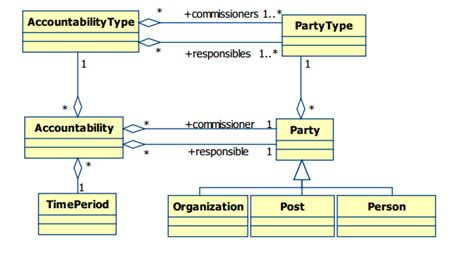 analysis pattern of business activity is responsibility of design accountability analysis pattern software