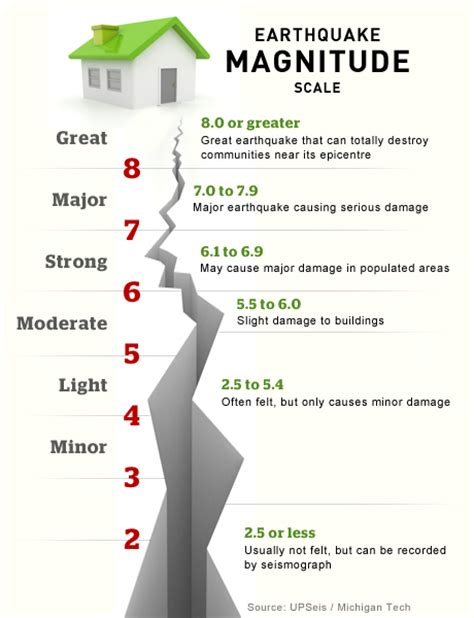 earthquake massage loss control earthquakes everything you need to know sle answer