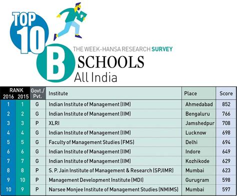 Financial Times Mba Rankings India by Learning Verve