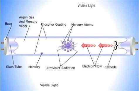 Light Fixture Diagram Fluorescent Light Fixture Parts Diagram Images