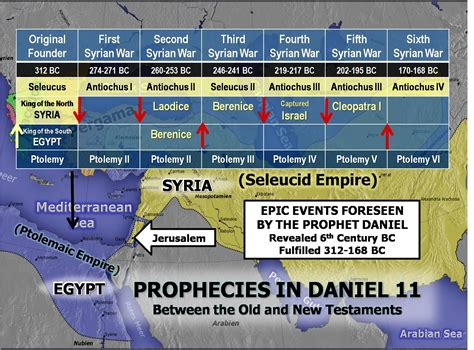 ken raggio teaches daniel 11 revealing the coming