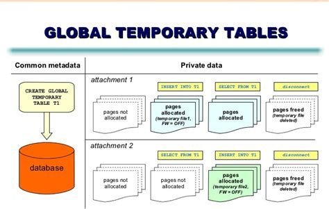 Oracle Temporary Table a brief overview of oracle temporary tables gtt