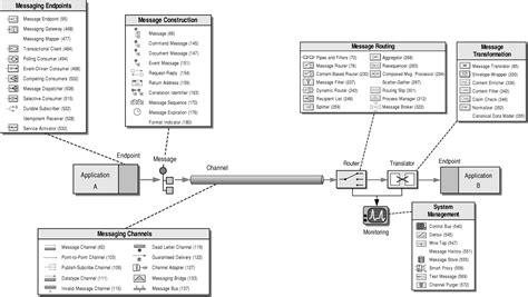 enterprise pattern library enterprise integration patterns enterprise integration