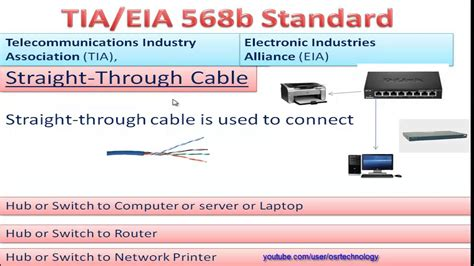 568b color code cable and cross cable in 568b color code