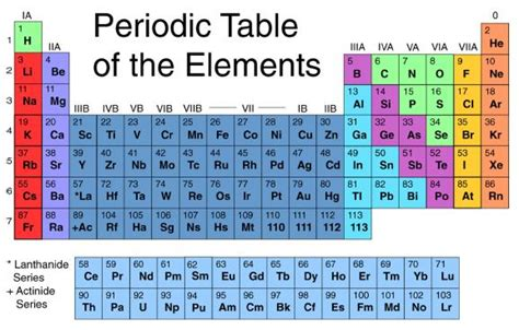 15 Periodic Table Name by Where Is Uranium Located