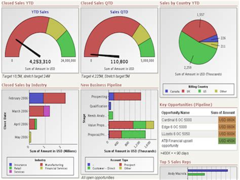 kpi dashboard templates key performance indicators archives