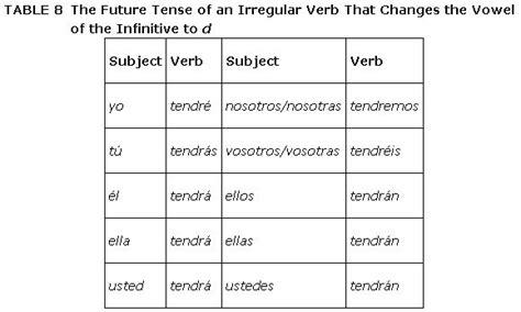 the pattern of simple future tense the future tense