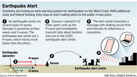 earthquake warning system earthquake early warning systems taking too long to roll