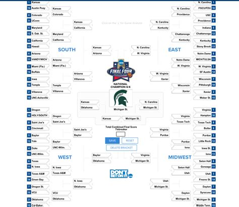 Four Predictions by Ncaa Bracket Predictions 2016 Michigan State Has The