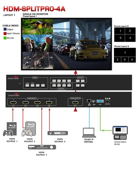 hdmi layout guide 4x1 hdmi quad multiviewer with rotation chromakey and