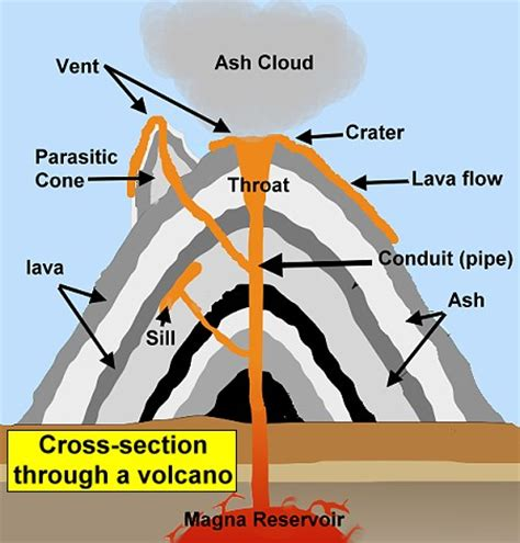 labeled volcano diagram parts what are the different parts of a volcano