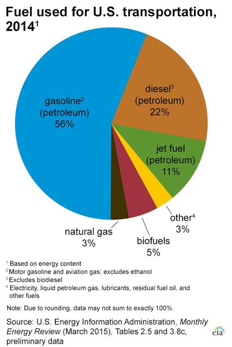 Car Fuel Types In Usa by Pie Chart Showing What Types Of Fuel Are Used In