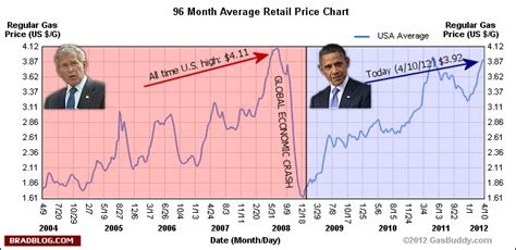 Gas Prices When Obama Took Office by Phony Gop Meme Of The Moment Gas Prices Doubled